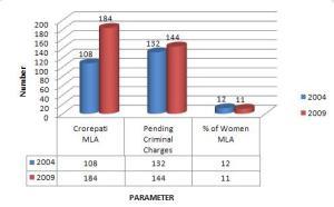 Parameter 2004 2009